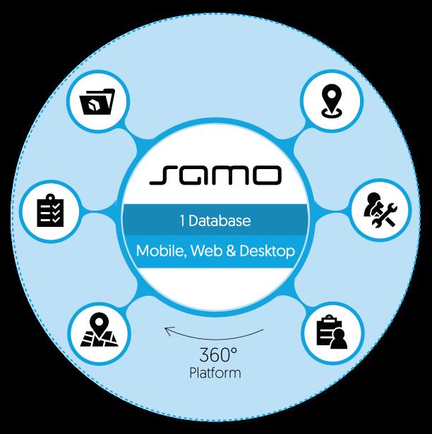 SAMO Plattform