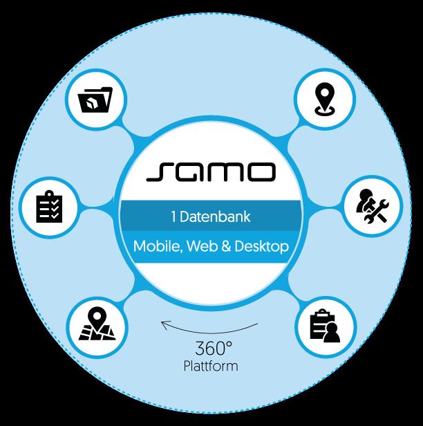 SAMO-Plattform